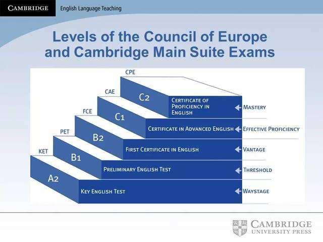 剑桥通用英语考试MSE共有几个级别?分别是什么?